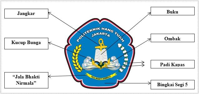 Makna lambang Politeknik Hang Tuah Jakarta